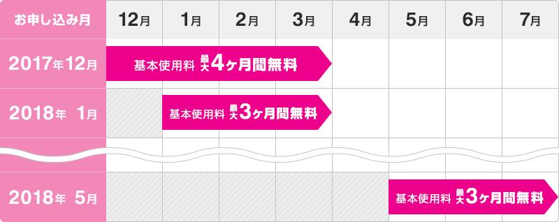 お申し込み月2017年12月 2018年3月まで基本使用料 最大4ヶ月間無料 お申し込み月2018年1月 2018年3月まで基本使用料 最大3ヶ月間無料 お申し込み月2018年5月 2018年7月まで基本使用料 最大3ヶ月間無料