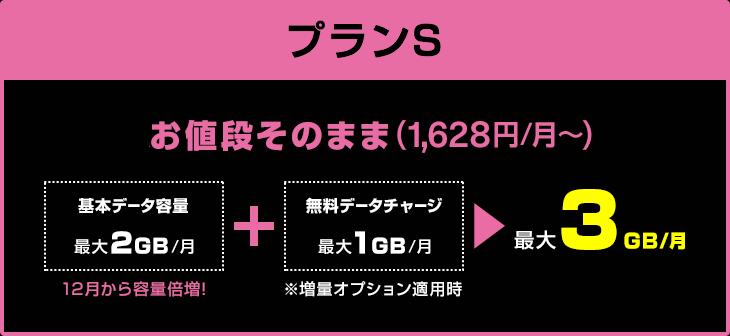 プランS 月額1,480円で月間データ容量が9/1から3GBに増量。3GBデータ特盛(増量オプション適用時)